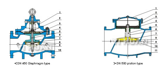 100a angular water level setting valve hydraulic control valve brief figure of main structure ccuart Choice Image