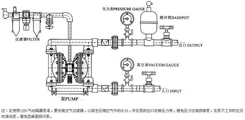 上海一环生产的衬氟气动隔膜泵既能抽送流动的液体,又能输送一些不易流动的介质,具有自吸泵、潜水泵、屏蔽泵、泥浆泵和杂质等输送机械的许多优点:不需灌引水,吸程达7m,扬程达70m,出口压力6f/2;流动宽敞,通过性能好,允许通过最大颗粒直径达10mm。抽送泥浆、杂质时,对泵磨损甚微;扬程、流量可通过气阀开度实现无级调节(气压调节在1-7f/2之间);无旋转部件,没有轴封,隔膜将抽送的介质与泵的运动部件、工件介质完全隔开,所输送的介质不会向外泄漏。所以抽送有毒、易挥发或腐蚀性介质时,不会造成