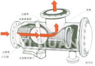 自動排汙反衝洗過濾器 結構圖1